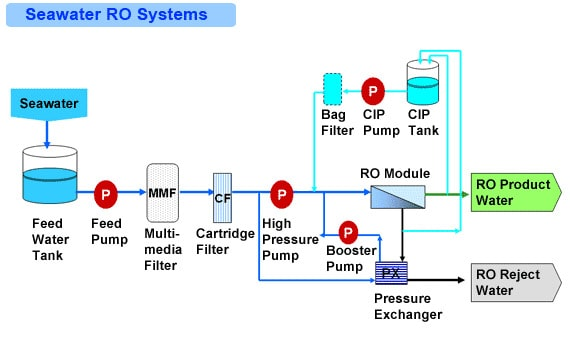 Utilizing Earth's Saltwater through Reverse Osmosis